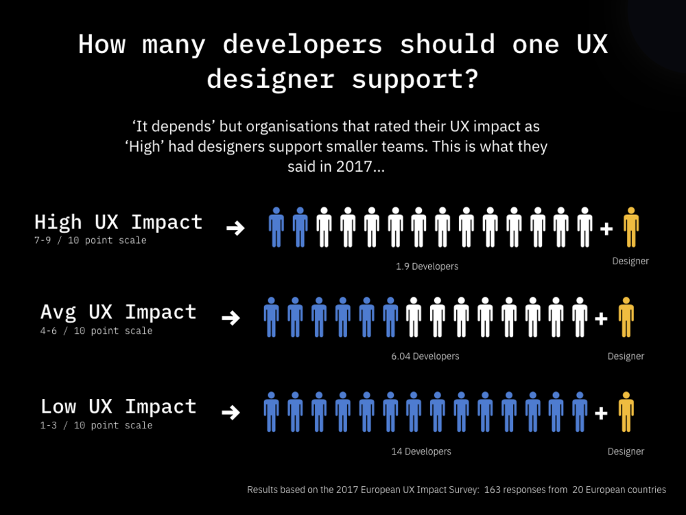 How many UX designers.001.png