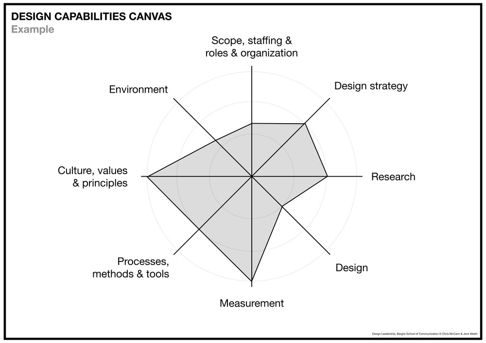 Design Capabilties Canvas.001.jpeg