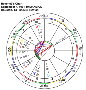Astroblog 3 - June 18 2018 - The Basics Part 2 — The 8th House