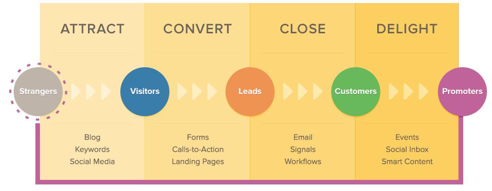 Inbound marketing methodology HubSpot