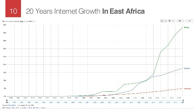 20 years Internet Growth in East Africa