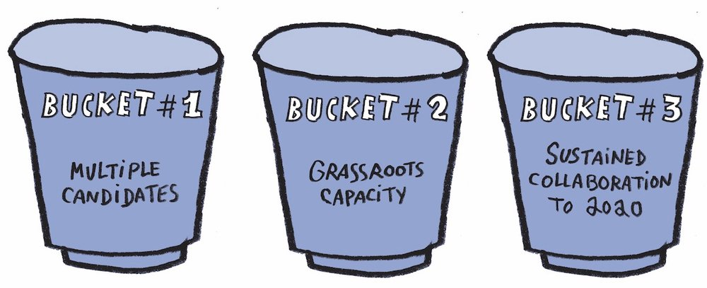 Three Buckets Strategy - Because one bucket's not enough.