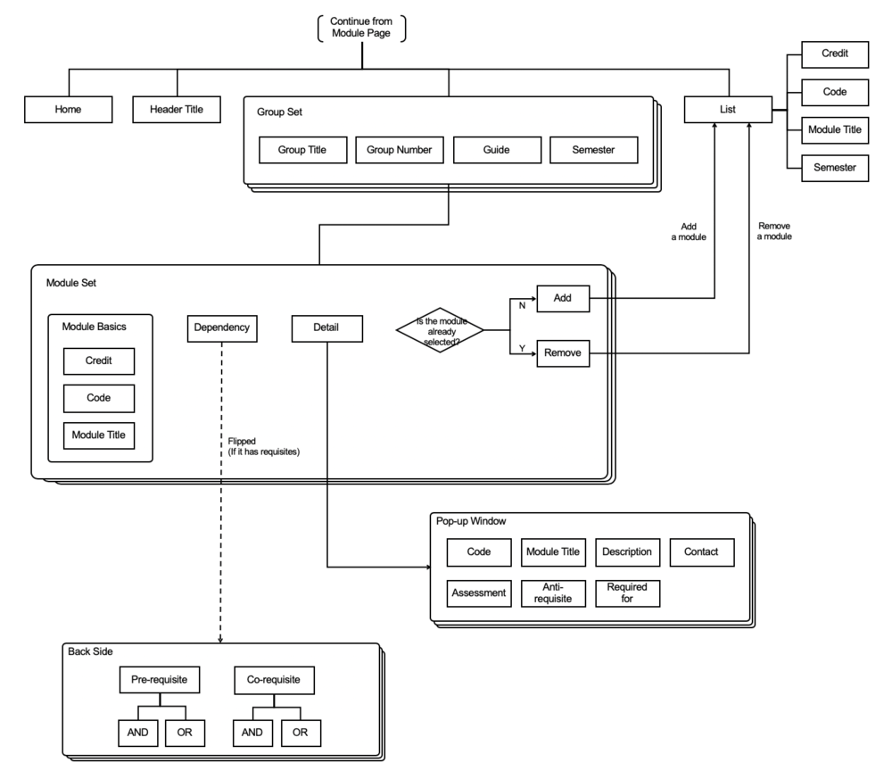 Figure 2. Information Architecture for Module Page