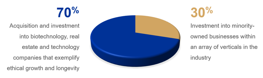 Legacy investment percentages.png