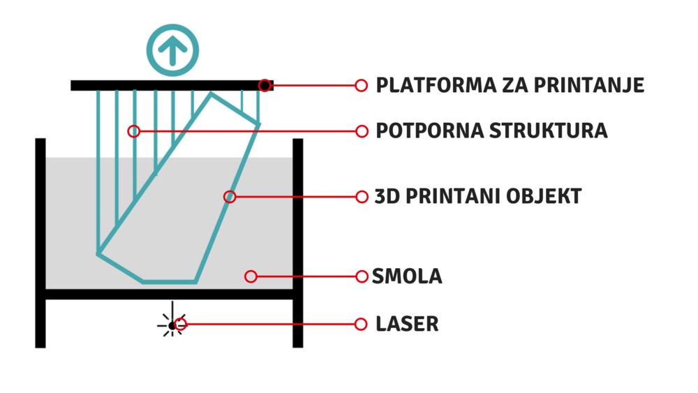 "skica ""bottom up"" SLA 3D printera -"