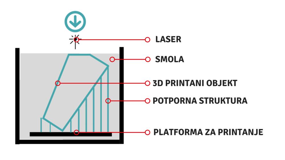 "skica ""top down"" SLA 3D printera -"