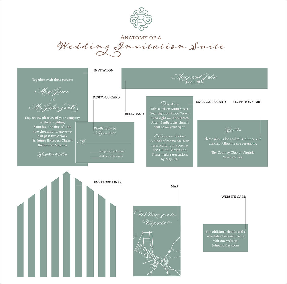 Anatomy of a Wedding Invitation Infographic