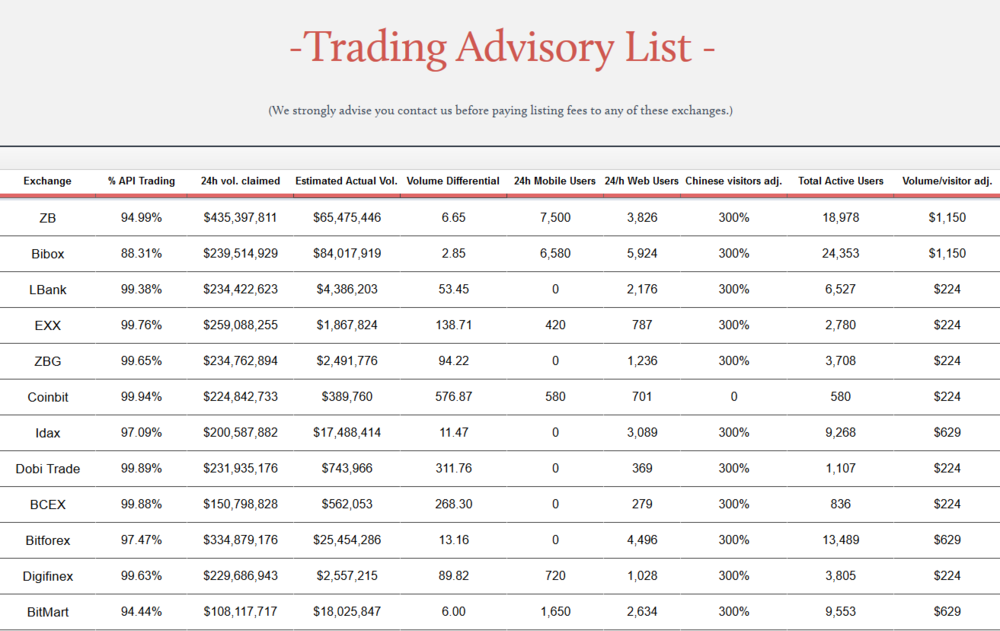 Screenshot_2018-11-08 Trading Advisory List — Blockchain Transparency Institute.png