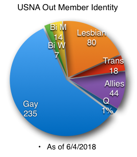usnaout-pie-chart.png