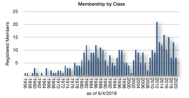 usnaout-members-by-class.png