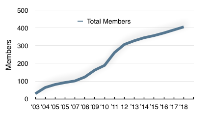 usnaout-total-membership-by-year.png