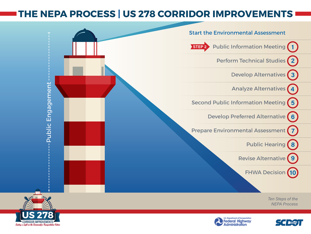 The NEPA Process - This board lists the ten steps in the NEPA process and marks which phase of the process the project is currently in.