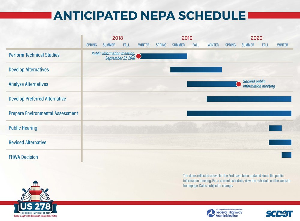 Anticipated NEPA Schedule - This board illustrates the anticipated NEPA process schedule, with approximate timelines of major process milestones from 2018 to 2020. Each project milestone has different completion times. The board also shows the estimated dates of upcoming public meetings.