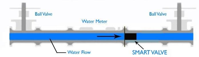 Smart Water Valve Flow.jpg