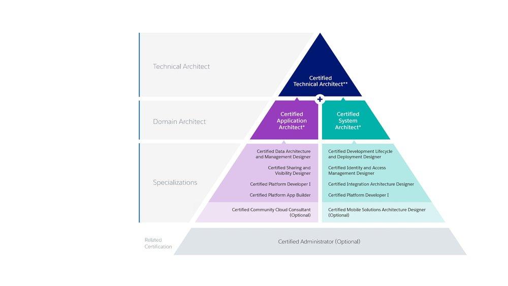 Salesforce Certification Pryamid PPTX3.jpg