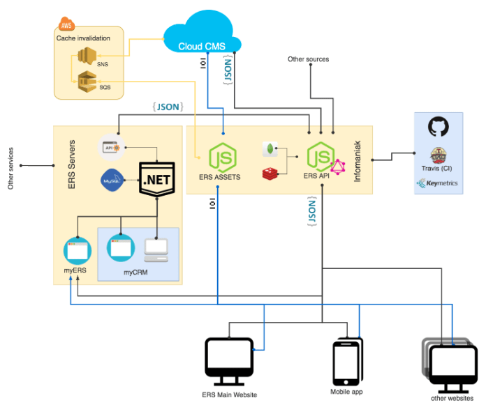 Fig. 3 – Cloud CMS integration at ERS