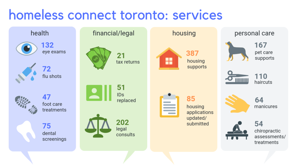 Homeless Connect Toronto.png