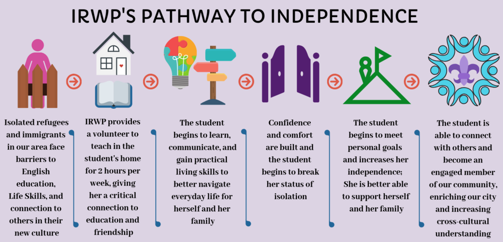 Pathway to Independence Graphic website color background.png