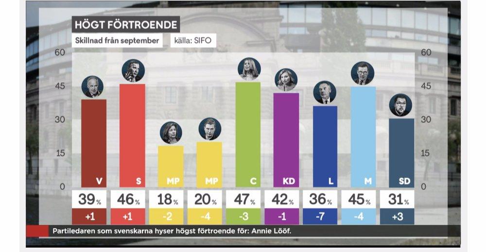 BILD SVT, DATA: SIFO