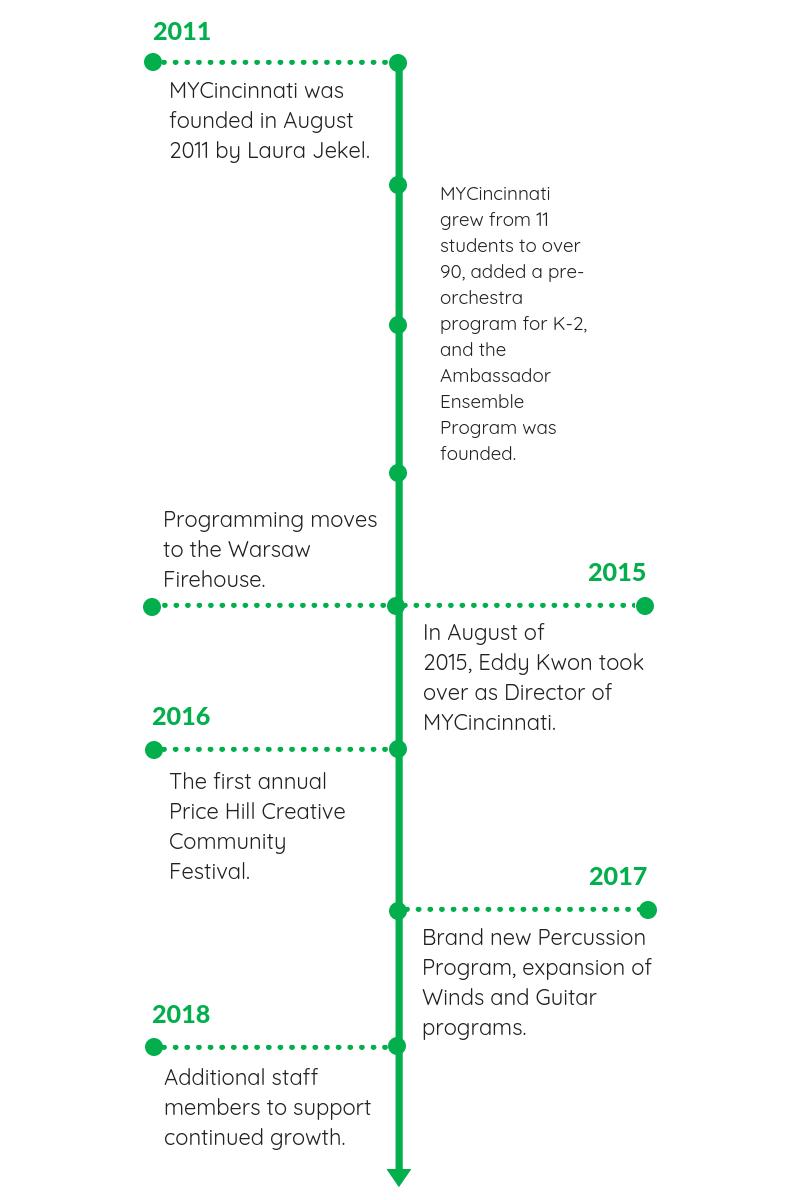 MYC Program Timeline.png