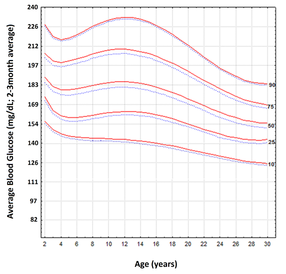 Figure 7   The 2-3 month Average Blood Glucose Observed for the Typical Type-1 Diabetic (n=349) Across Different Age Ranges.  Modified Figure 2 from (Pinhas-Hamiel et al., 2014).