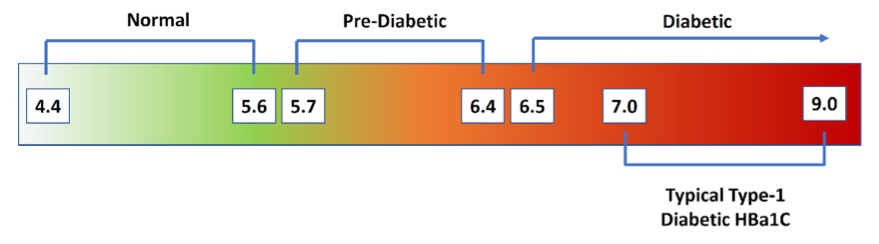 Figure 9   Hemoglobin A1c % Diagnostic Categories . Normal = <5.7% HbA1c; Pre-diabetes = 5.7-6.4% HbA1c; Diabetes = >6.4% HbA1c; Type-1 Diabetics = 7.0-9.0% HbA1c