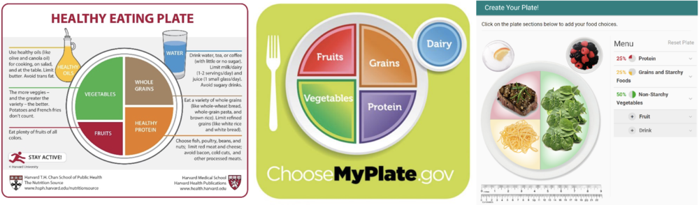 Figure 2   Food Plate Examples/Food Recommendations  taken from Harvard School of Public Health [left (Health, 2011)], United States Department of Agriculture [middle (USDA, 2018a)] and American Diabetes Association [right (American Diabetes, 2018b)]. These plate recommendations are very similar across organizations.