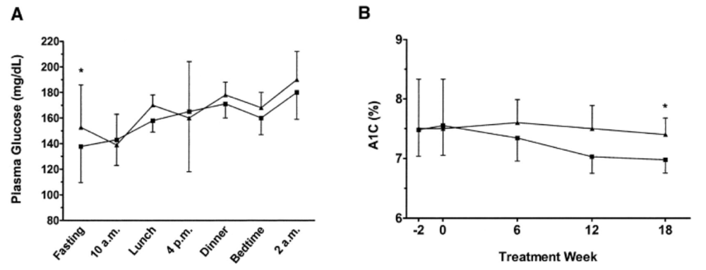 Figure 8 Basal Bolus Protocol Using Basal Insulin + Regular Insulin (▪) or Basal Insulin + Rapid-acting insulin  (▴). Figure 9A reflect average blood glucose values throughout the day. Figure 9B illustrates the HbA1c in both groups. Figure 1 from (Cherubini et al., 2006).