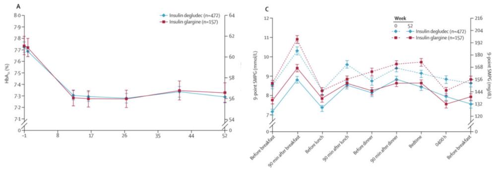 Figure 9 Basal Bolus Protocol Using Two Different Basal Insulins.  Basal glargine (Lantus, n=157) or basal degludec (n=472) plus rapid-acting insulin (Heller et al., 2012).