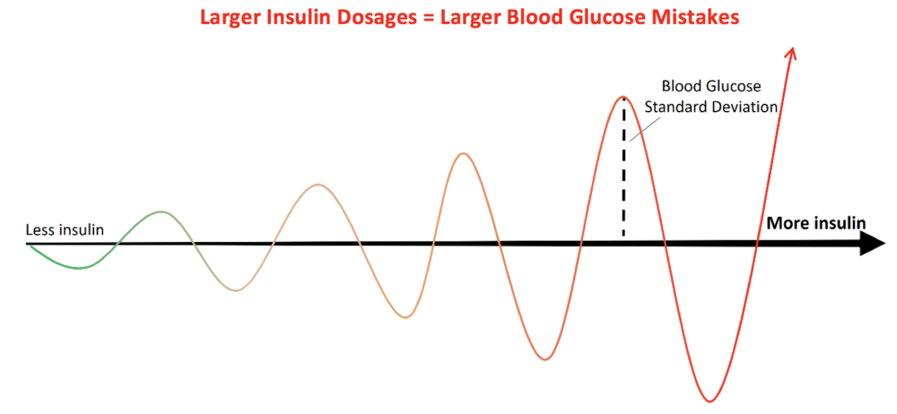 Figure 10 Insulin's Influence on Potential for Standard Deviation in Mean Blood Glucose.  With great insulin load, the greater the chance for a blood glucose fluctuation if the Type-1 Diabetic guesses incorrectly when mathematically calculating their insulin need based on the factors in Hypothetical Equation 1.