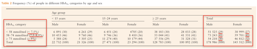 Table 2   Type-1 Diabetic HbA1c Global Population Analysis.  Modified Table 2 from (McKnight et al., 2015)
