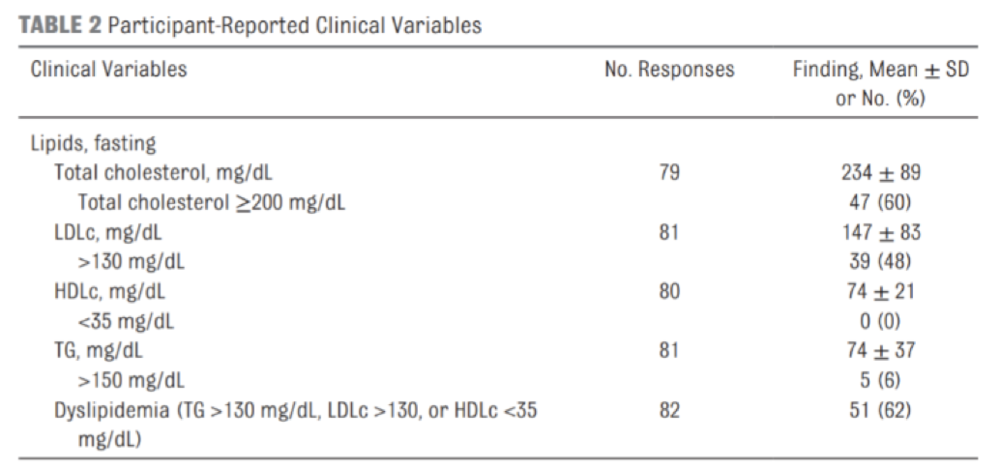 Table 8 Type-1 Diabetic Lipid Levels Utilizing a Very-Low Carbohydrate Diet.  Table 2 from (Lennerz et al., 2018).