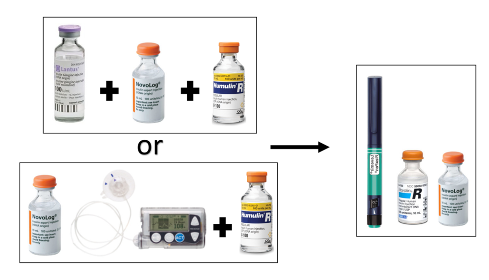 Figure 13   Previous vs Present Insulin Regimen.  Left Top: Lantus+Novolog+Humulin-R; Bottom Left: Continuous Pump Infusion Novolog+Humulin-R; Right: Levemir+Novolin-R+Novolog