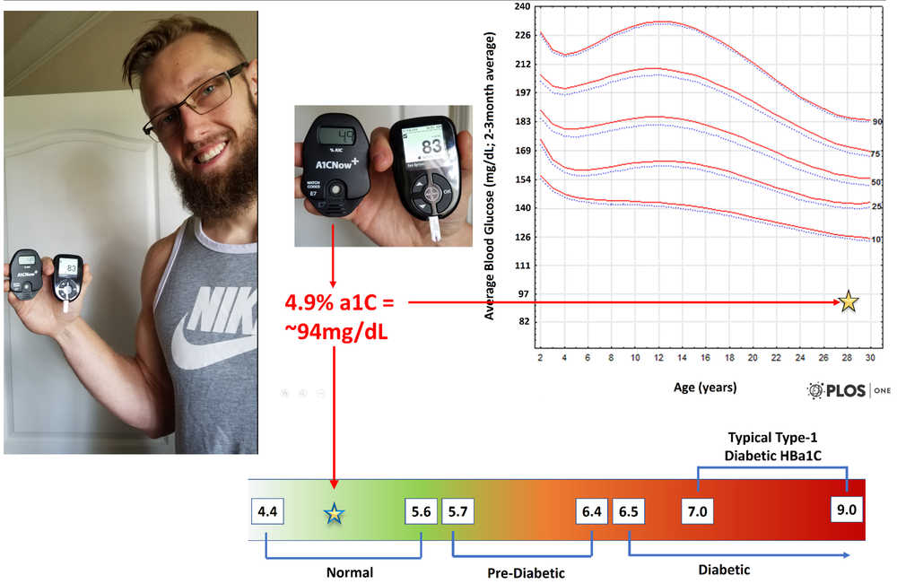 Figure 17 Current HbA1c Compared to Average Type-1 Diabetics  (Pinhas-Hamiel et al., 2014)  and Diabetic Diagnostic Category Range  (American Diabetes, 2016)