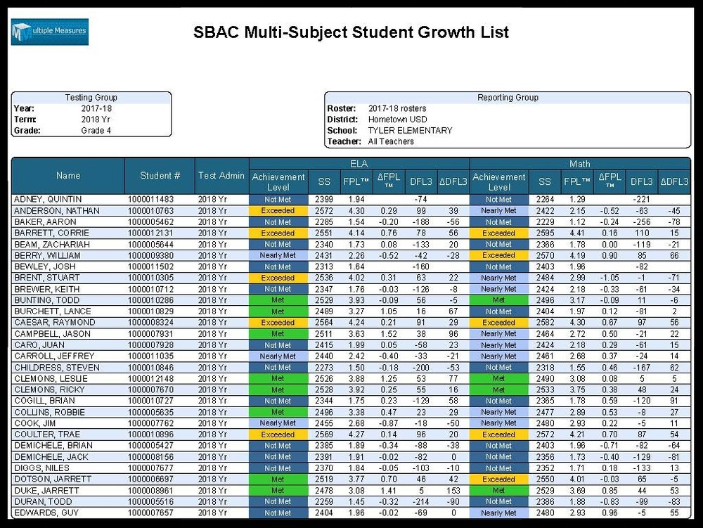 SBAC-Pupil_Multi-Subject_StudentList_CATALOG.jpg