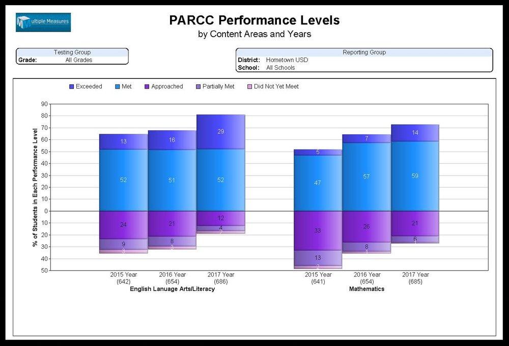 PARCC-Summary_Performance_Levels_CATALOG.jpg