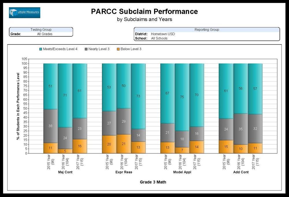 PARCC-Summary_Subclaim_Performance_CATALOG.jpg