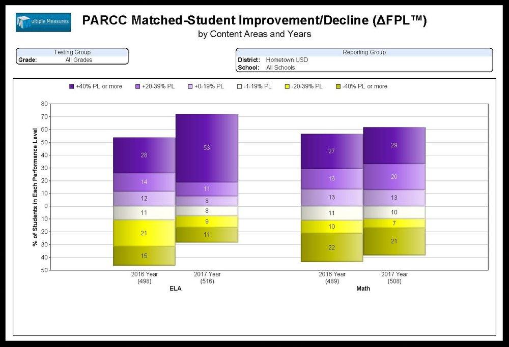 PARCC-Summary_Improvement_Decline_FPL_CATALOG.jpg