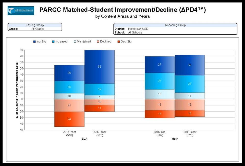 PARCC-Summary_Improvement_Decline_PD4_CATALOG.jpg