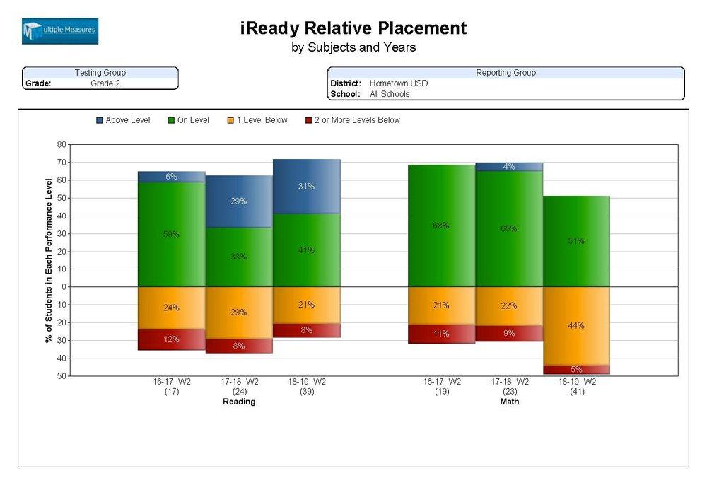 iReady-summary_iReadyRelativePlace.jpg