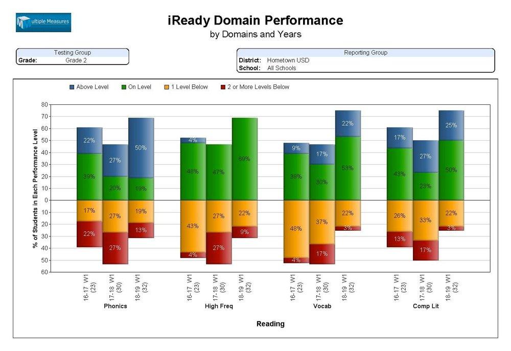 iReady-summary_iReadyDomainPerf.jpg