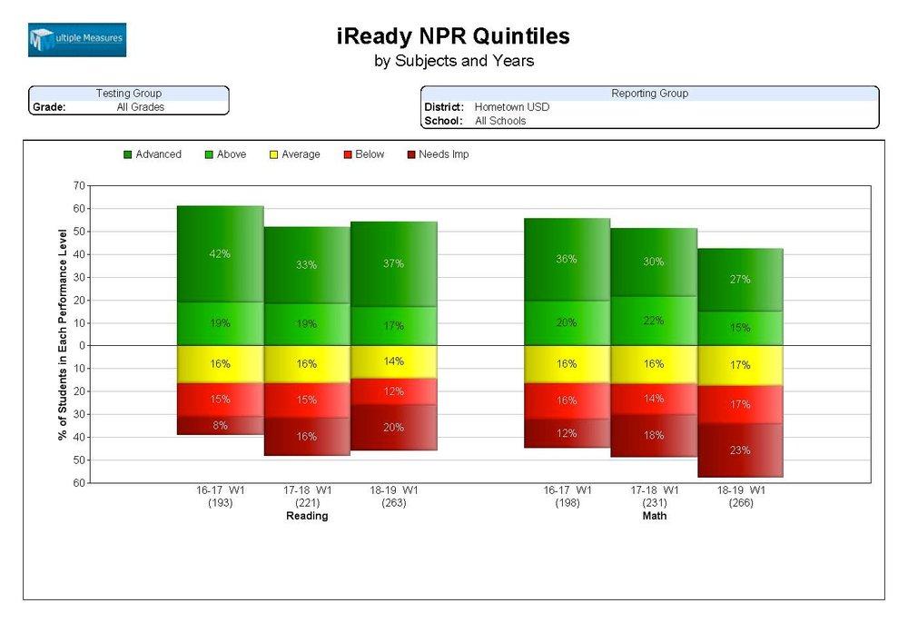 iReady-summary_iReadyNPRQuintile.jpg