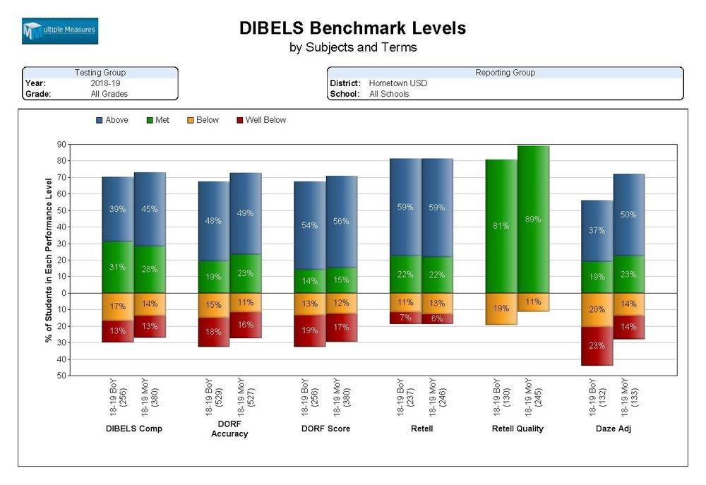 DIBELS-Summary_BenchmarkLvls_CATALOG.jpg