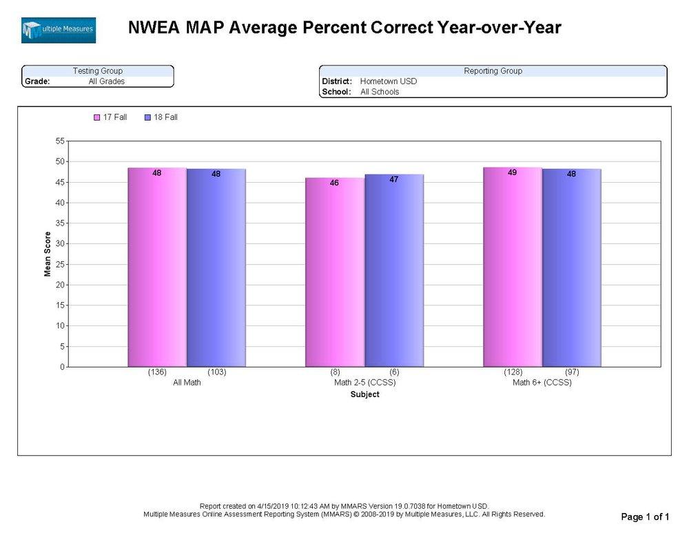 NWEA-Summary_AvgPercentCorrect_YoY_CATALOG.jpg