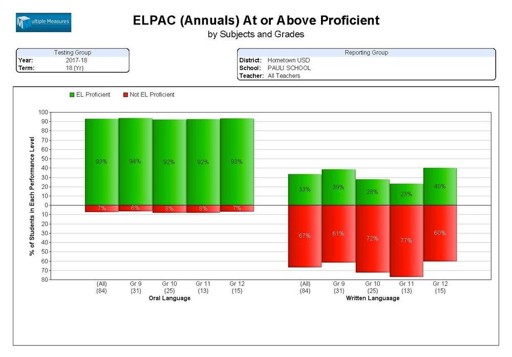 ELPAC-Summary_AtorAbove_Annuals_CATALOG.jpg