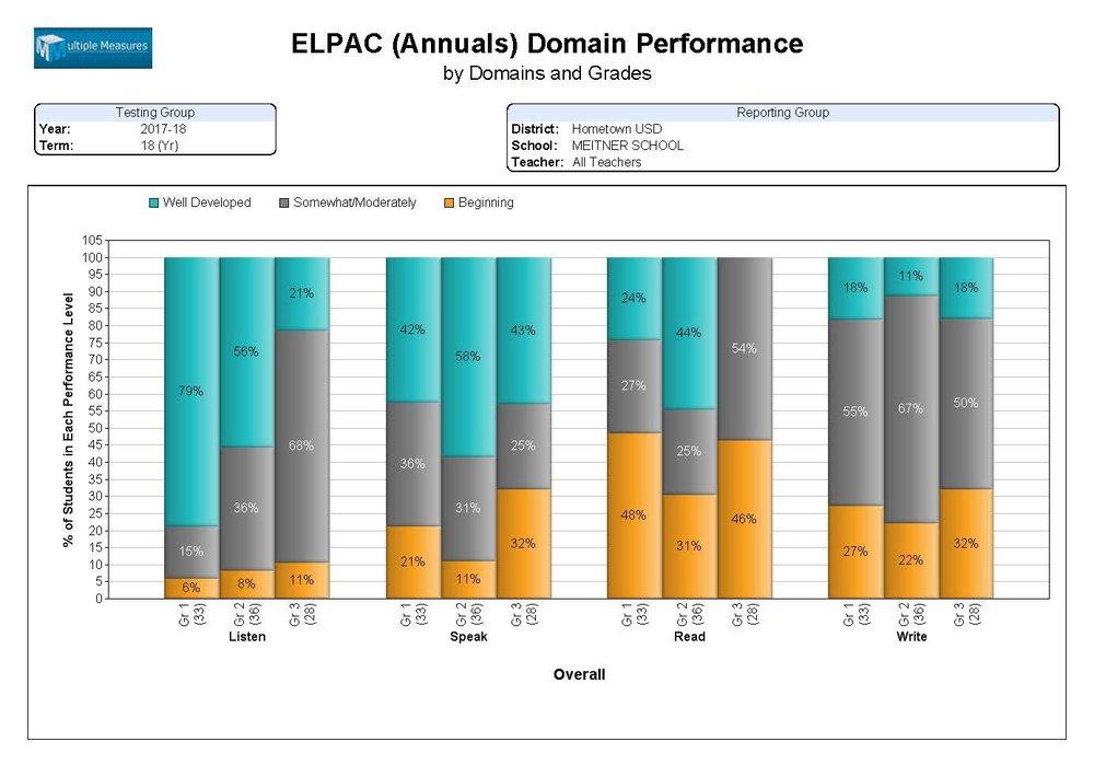 ELPAC-Summary_DomainPerf_Annual_CATALOG.jpg