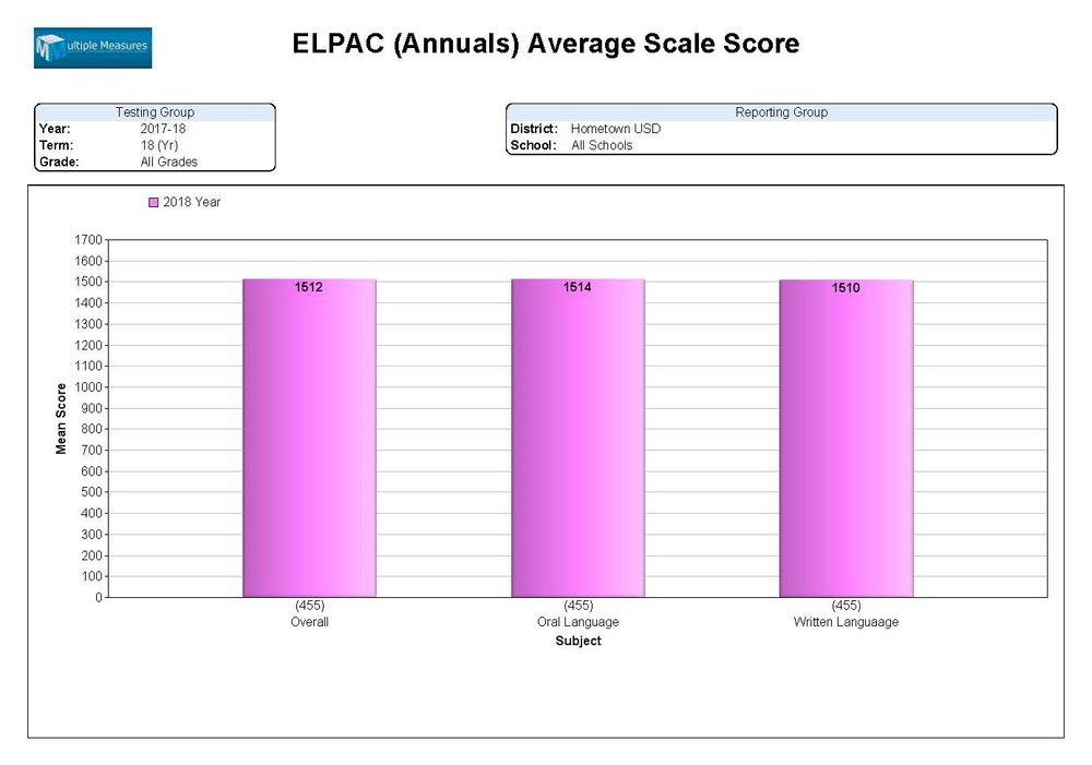 ELPAC-Summary_AvgSS_Annual_CATALOG.jpg