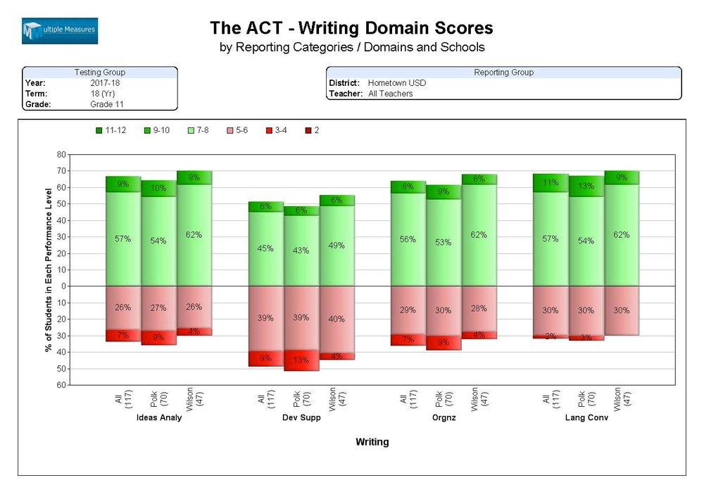 ACT-Summary_WritingDomainScore_CATALOG.jpg