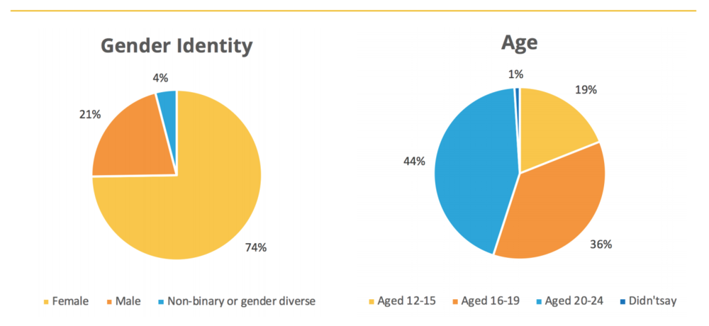 Gender identity  74% female  21% male  4% non-binary or gender diverse  Age  19% aged 12 - 15  36% aged 16 - 19  44% aged 20 - 24  1% didn't say
