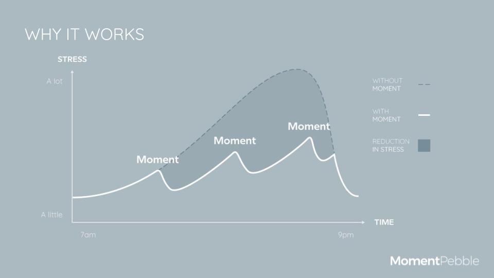 Moment Pebble - Stress chart.png